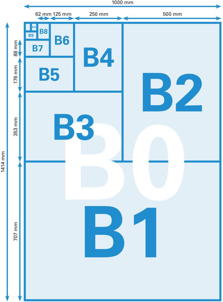 Grootte van de B-formaten
